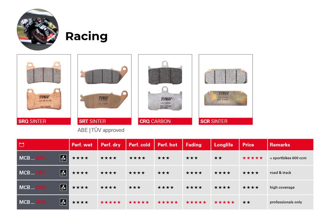 Übersicht TRW Bremsbeläge Racing