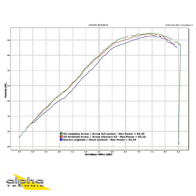 ARROW Auspuff THUNDER für Ducati Monster 696 / 796 / 1100 2008-2014, Aluminium