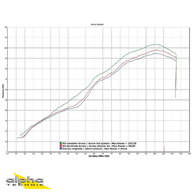 ARROW Auspuff RACE TECH für Yamaha FZ8 / Fazer 2010-16 aus Aluminium, schwarz