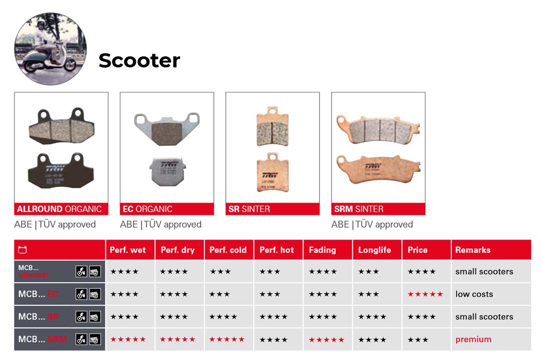 Übersicht TRW Bremsbeläge Scooter
